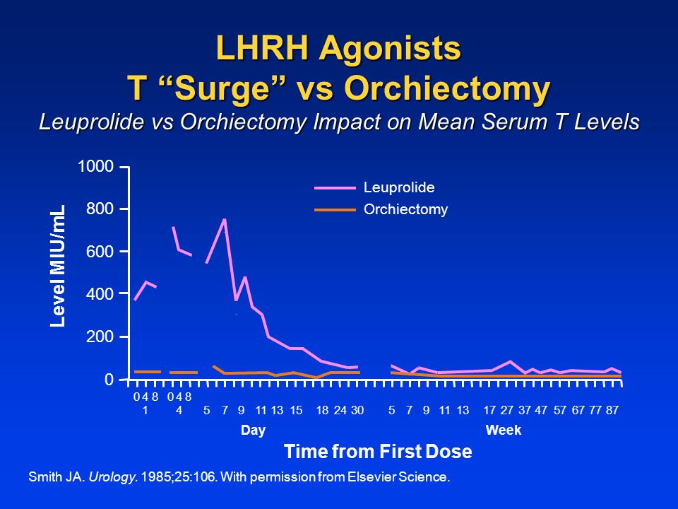 LHRH Agonists T Surge vs Orchiectomy Leuprolide vs Orchiectomy Impact on Mean Serum T Levels Smith JA.