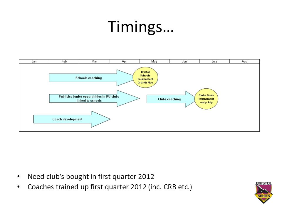 Timings… Need clubs bought in first quarter 2012 Coaches trained up first quarter 2012 (inc.