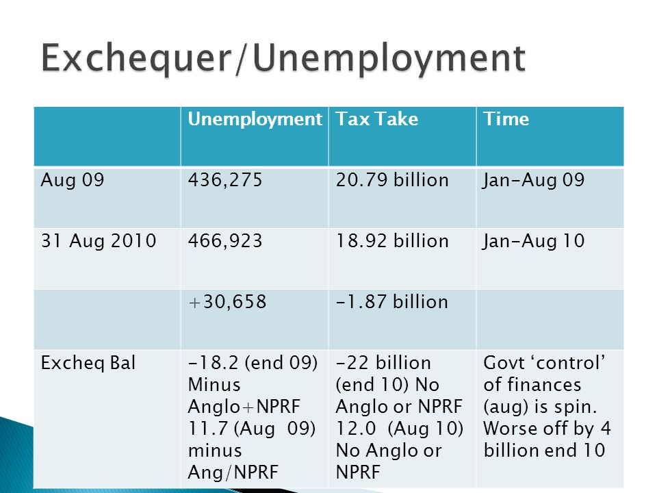 UnemploymentTax TakeTime Aug 09436, billionJan-Aug Aug , billionJan-Aug , billion Excheq Bal-18.2 (end 09) Minus Anglo+NPRF 11.7 (Aug 09) minus Ang/NPRF -22 billion (end 10) No Anglo or NPRF 12.0 (Aug 10) No Anglo or NPRF Govt control of finances (aug) is spin.