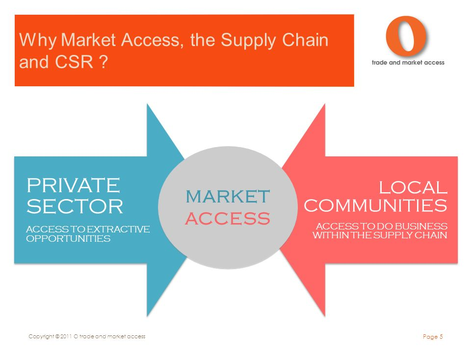 Why Market Access, the Supply Chain and CSR .