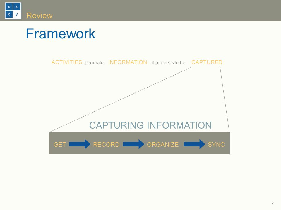 5 Review ACTIVITIESINFORMATIONCAPTURED GETRECORDORGANIZESYNC CAPTURING INFORMATION generatethat needs to be Framework