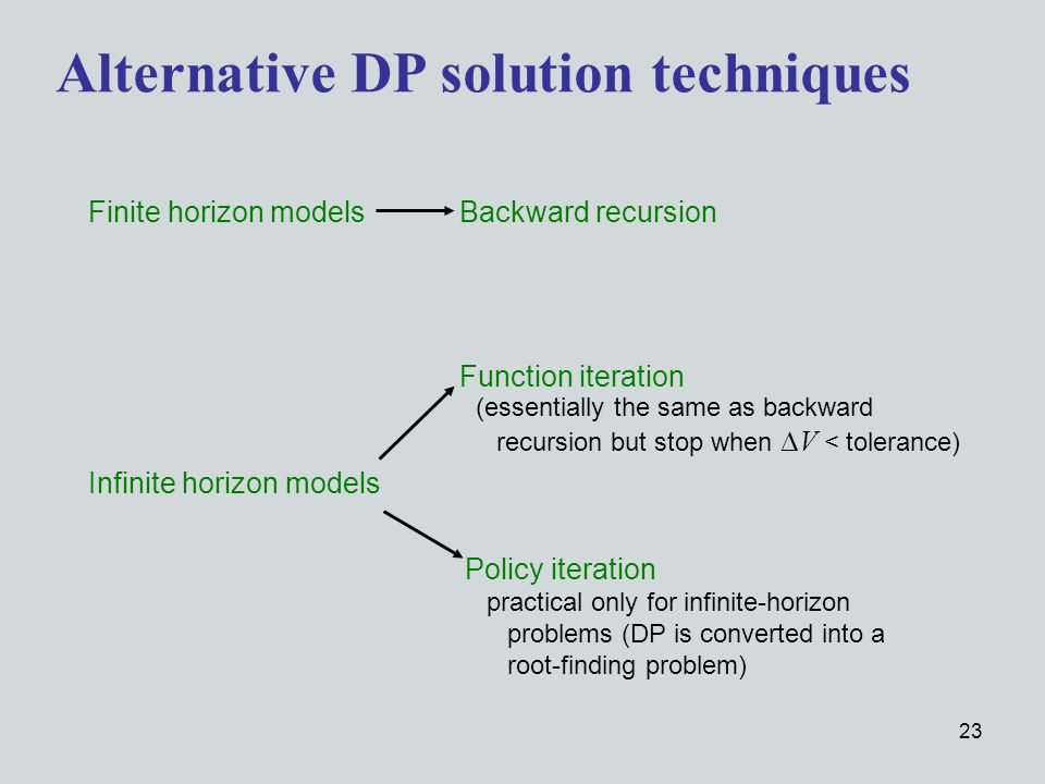 23 Alternative DP solution techniques Finite horizon modelsBackward recursion Infinite horizon models Function iteration Policy iteration practical only for infinite-horizon problems (DP is converted into a root-finding problem) (essentially the same as backward recursion but stop when V < tolerance)