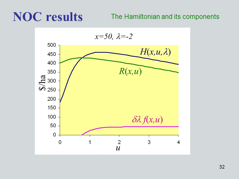 32 NOC results The Hamiltonian and its components u H(x,u, ) $/ha R(x,u) f(x,u) x=50, =-2