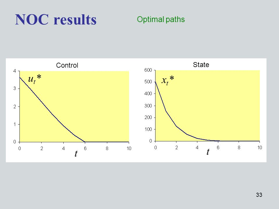 33 NOC results Optimal paths ut*ut* xt*xt* t t Control State