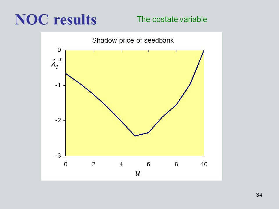 34 NOC results The costate variable u t * Shadow price of seedbank