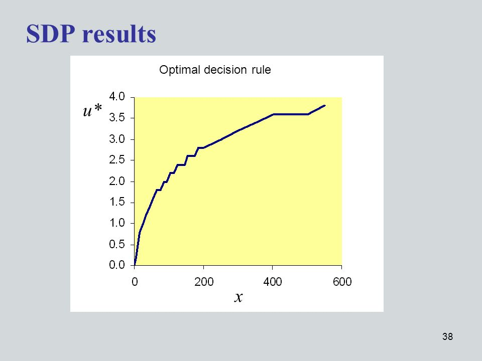 38 SDP results x Optimal decision rule u*