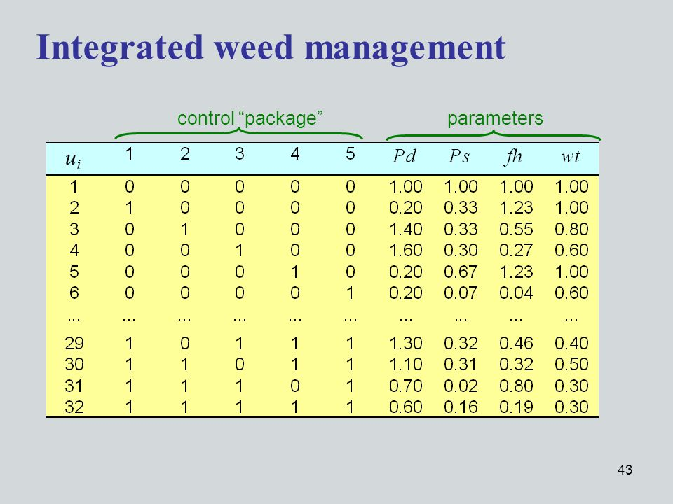 43 Integrated weed management uiui parameters control package