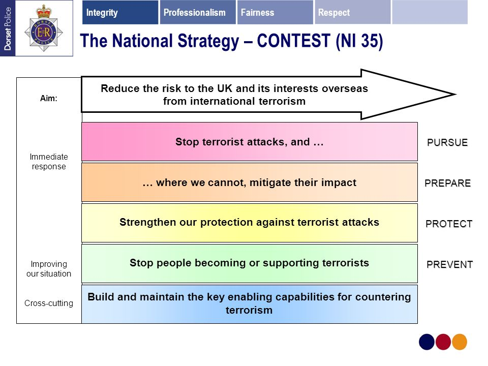 The National Strategy – CONTEST (NI 35) Aim: Immediate response Improving our situation Cross-cutting Reduce the risk to the UK and its interests overseas from international terrorism Stop terrorist attacks, and … … where we cannot, mitigate their impact Strengthen our protection against terrorist attacks Stop people becoming or supporting terrorists Build and maintain the key enabling capabilities for countering terrorism PURSUE PREPARE PROTECT PREVENT IntegrityProfessionalismFairnessRespect