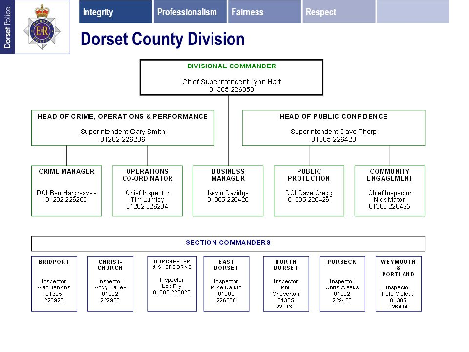 Dorset County Division IntegrityProfessionalismFairnessRespect