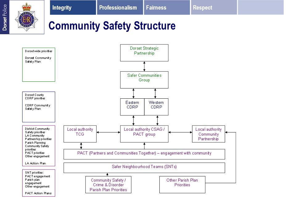 Community Safety Structure IntegrityProfessionalismFairnessRespect