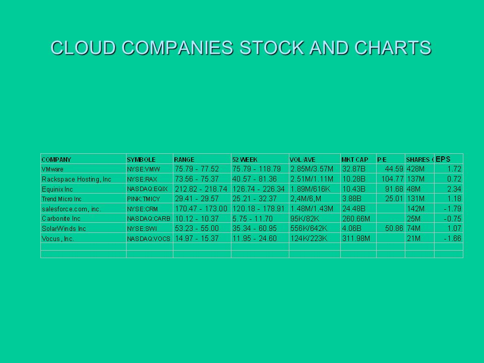 CLOUD COMPANIES STOCK AND CHARTS