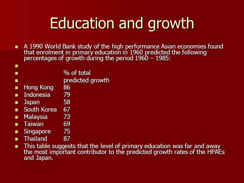 Education and growth A 1990 World Bank study of the high performance Asian economies found that enrolment in primary education in 1960 predicted the following percentages of growth during the period 1960 – 1985: A 1990 World Bank study of the high performance Asian economies found that enrolment in primary education in 1960 predicted the following percentages of growth during the period 1960 – 1985: % of total % of total predicted growth predicted growth Hong Kong 86 Hong Kong 86 Indonesia79 Indonesia79 Japan58 Japan58 South Korea67 South Korea67 Malaysia73 Malaysia73 Taiwan69 Taiwan69 Singapore75 Singapore75 Thailand87 Thailand87 This table suggests that the level of primary education was far and away the most important contributor to the predicted growth rates of the HPAEs and Japan.