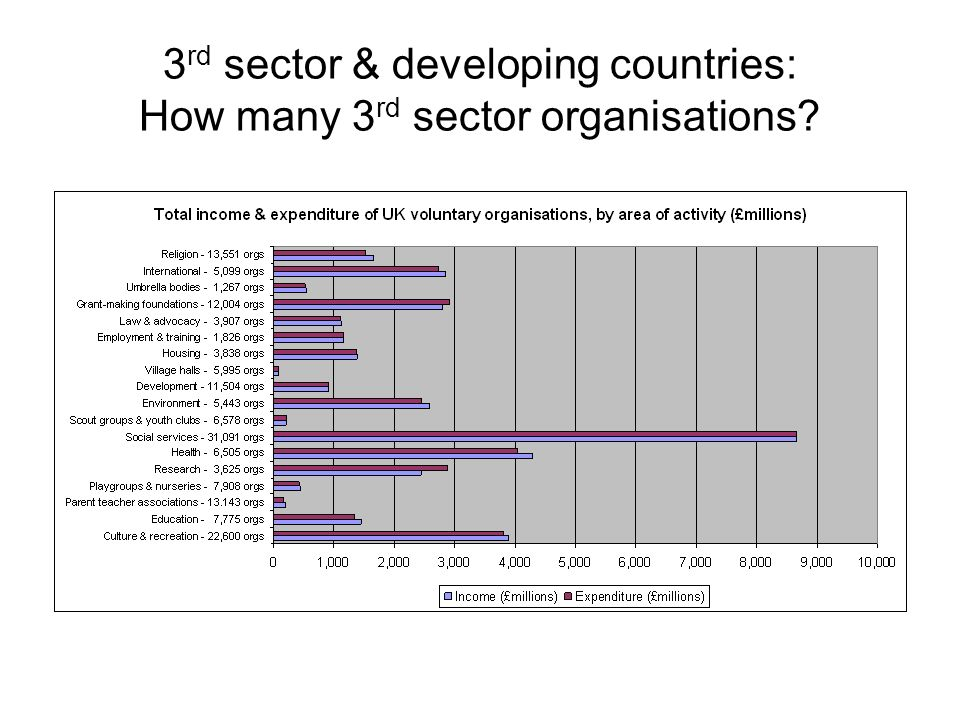 3 rd sector & developing countries: How many 3 rd sector organisations