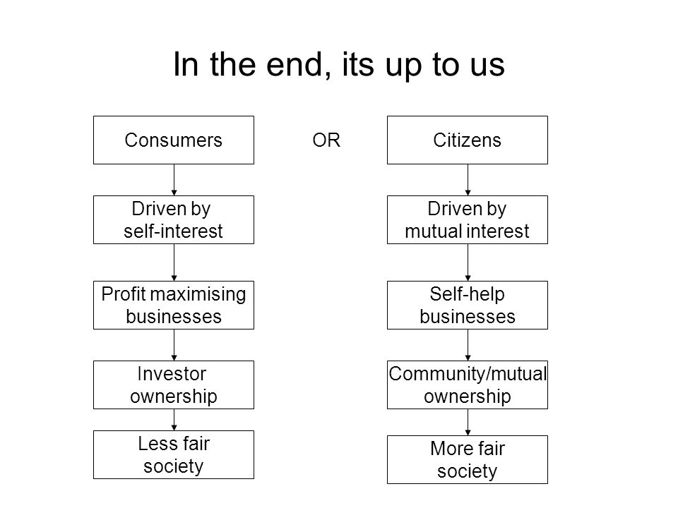 In the end, its up to us Citizens Driven by self-interest Investor ownership Profit maximising businesses Driven by mutual interest Consumers Self-help businesses Community/mutual ownership Less fair society More fair society OR