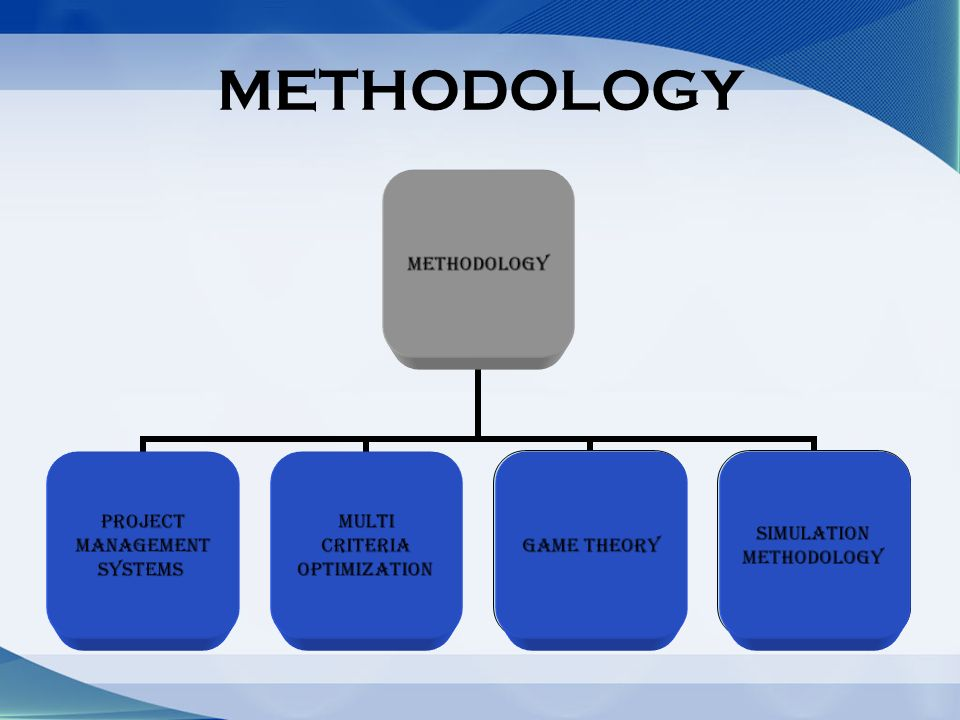 METHODOLOGY Simulation Methodology Game Theory