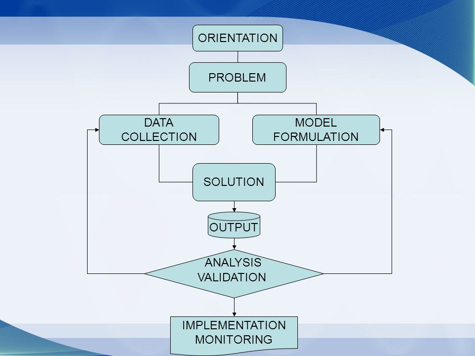 ORIENTATION PROBLEM DATA COLLECTION MODEL FORMULATION SOLUTION OUTPUT ANALYSIS IMPLEMENTATION MONITORING VALIDATION