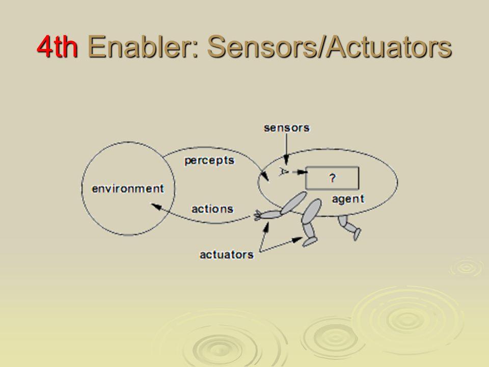 4th Enabler: Sensors/Actuators