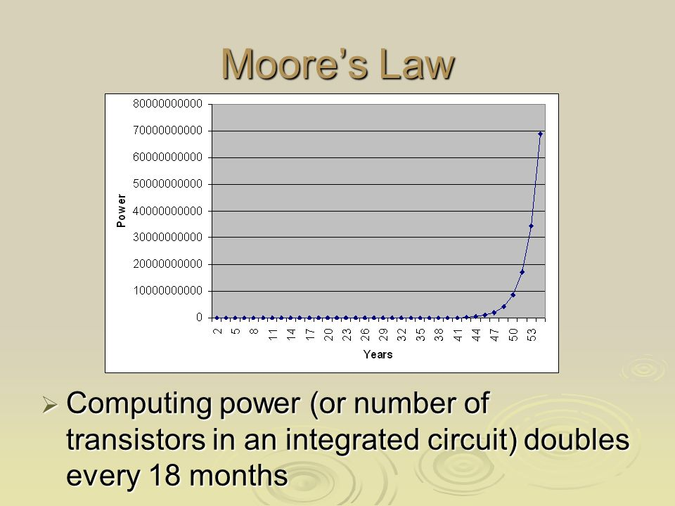 Moores Law Computing power (or number of transistors in an integrated circuit) doubles every 18 months Computing power (or number of transistors in an integrated circuit) doubles every 18 months