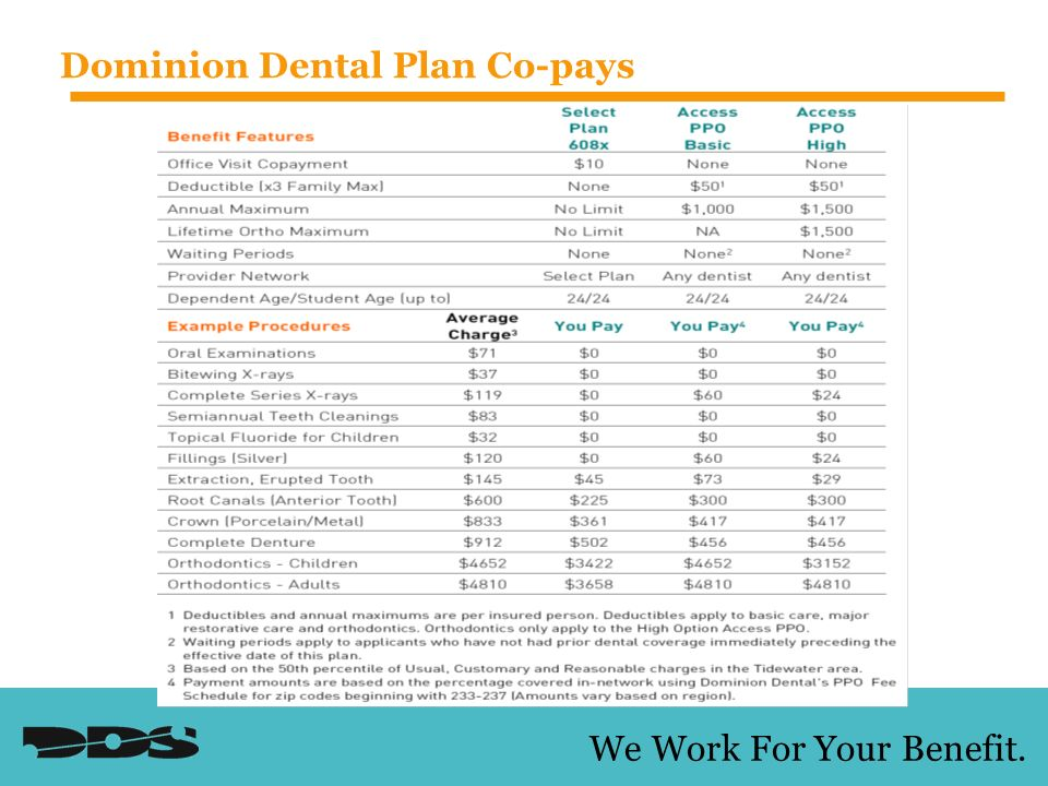 We Work For Your Benefit. Dominion Dental Plan Co-pays