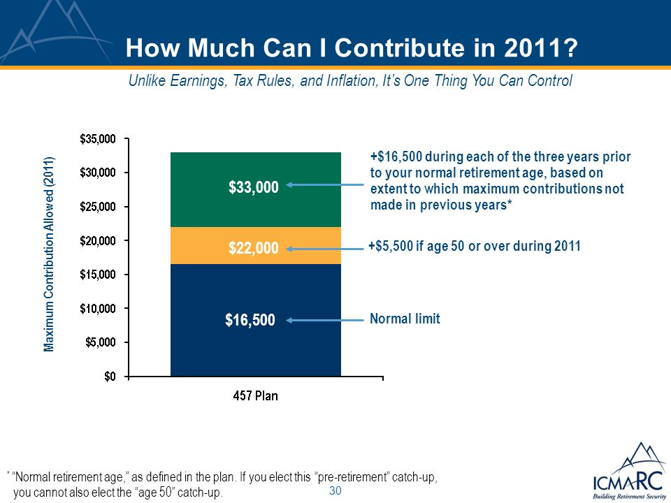 30 Maximum Contribution Allowed (2011) $16,500 + $16,500 during each of the three years prior to your normal retirement age, based on extent to which maximum contributions not made in previous years* $22,000 $33,000 $5,000 +$5,500 if age 50 or over during 2011 Unlike Earnings, Tax Rules, and Inflation, Its One Thing You Can Control * Normal retirement age, as defined in the plan.
