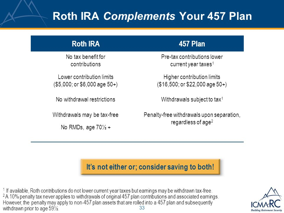 33 Roth IRA Complements Your 457 Plan Roth IRA457 Plan No tax benefit for contributions Lower contribution limits ($5,000; or $6,000 age 50+) No withdrawal restrictions Withdrawals may be tax-free No RMDs, age 70½ + Pre-tax contributions lower current year taxes 1 Higher contribution limits ($16,500; or $22,000 age 50+) Withdrawals subject to tax 1 Penalty-free withdrawals upon separation, regardless of age 2 1 If available, Roth contributions do not lower current year taxes but earnings may be withdrawn tax-free.
