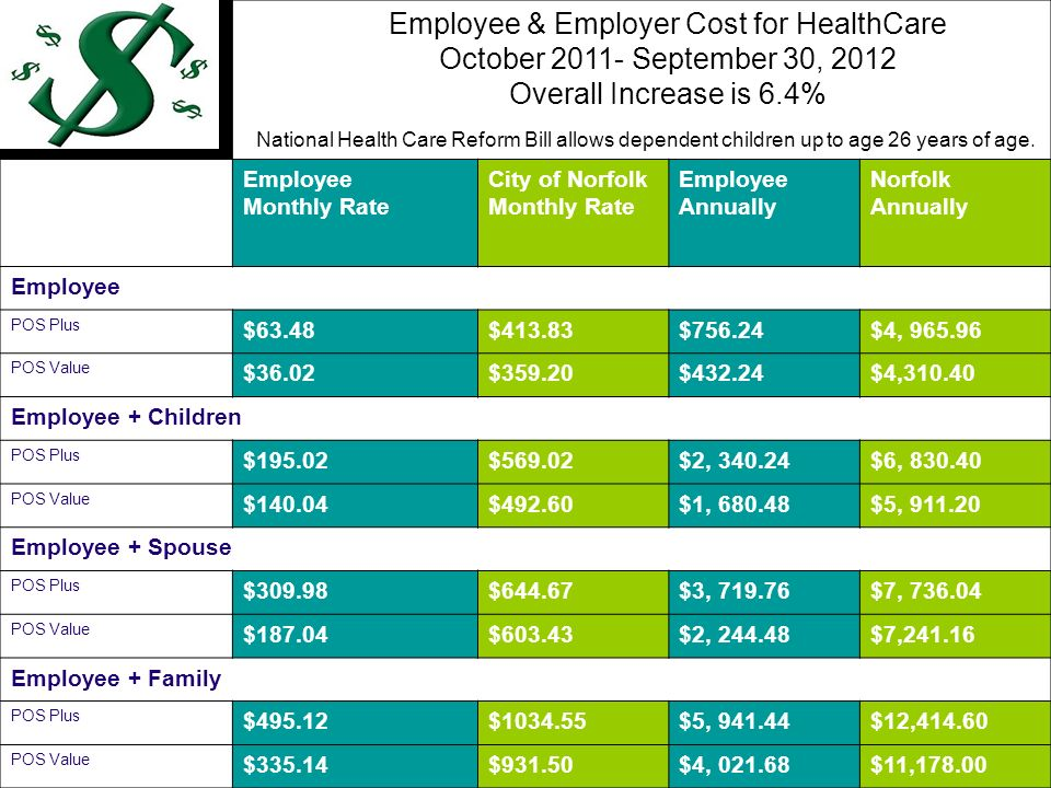 Employee & Employer Cost for HealthCare October 2011- September 30, 2012 Overall Increase is 6.4% Employee Monthly Rate City of Norfolk Monthly Rate Employee Annually Norfolk Annually Employee POS Plus $63.48$413.83$756.24$4, 965.96 POS Value $36.02$359.20$432.24$4,310.40 Employee + Children) POS Plus $195.02$569.02$2, 340.24$6, 830.40 POS Value $140.04$492.60$1, 680.48$5, 911.20 Employee + Spouse POS Plus $309.98$644.67$3, 719.76$7, 736.04 POS Value $187.04$603.43$2, 244.48$7,241.16 Employee + Family POS Plus $495.12$1034.55$5, 941.44$12,414.60 POS Value $335.14$931.50$4, 021.68$11,178.00 National Health Care Reform Bill allows dependent children up to age 26 years of age.
