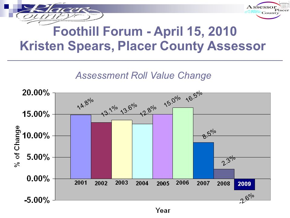 Foothill Forum - April 15, 2010 Kristen Spears, Placer County Assessor 14.8% 12.8% 13.6% 13.1% 15.0% 16.5% 8.5% 2.3% -2.6% Assessment Roll Value Change