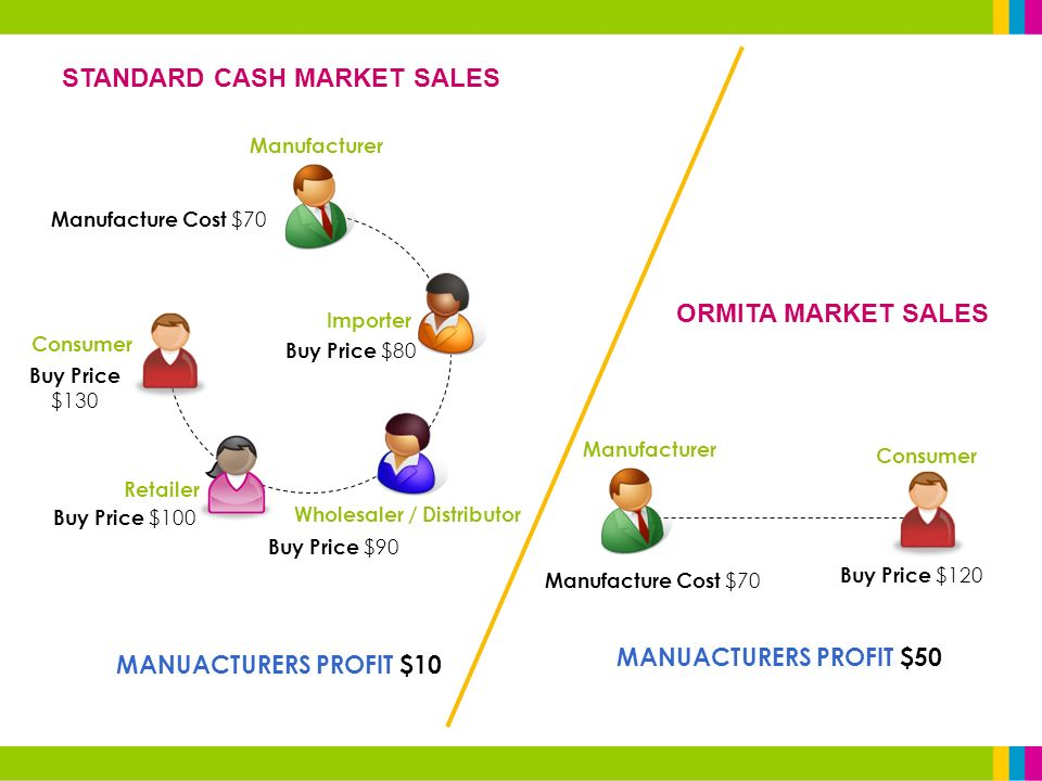 Manufacturer Importer Wholesaler / Distributor Retailer Consumer Manufacturer Consumer STANDARD CASH MARKET SALES ORMITA MARKET SALES Manufacture Cost $70 Buy Price $120 MANUACTURERS PROFIT $50 Manufacture Cost $70 Buy Price $80 Buy Price $90 Buy Price $100 Buy Price $130 MANUACTURERS PROFIT $10