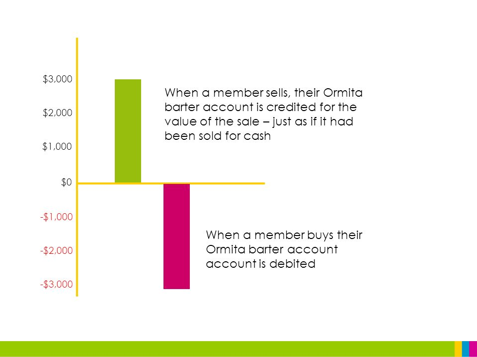$0 $1,000 $2,000 $3,000 -$3,000 -$2,000 -$1,000 When a member sells, their Ormita barter account is credited for the value of the sale – just as if it had been sold for cash When a member buys their Ormita barter account account is debited