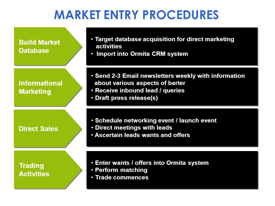 Build Market Database Target database acquisition for direct marketing activities Import into Ormita CRM system Target database acquisition for direct marketing activities Import into Ormita CRM system Informational Marketing Send 2-3  newsletters weekly with information about various aspects of barter Receive inbound lead / queries Draft press release(s) Send 2-3  newsletters weekly with information about various aspects of barter Receive inbound lead / queries Draft press release(s) Direct Sales Schedule networking event / launch event Direct meetings with leads Ascertain leads wants and offers Schedule networking event / launch event Direct meetings with leads Ascertain leads wants and offers Trading Activities Enter wants / offers into Ormita system Perform matching Trade commences Enter wants / offers into Ormita system Perform matching Trade commences MARKET ENTRY PROCEDURES