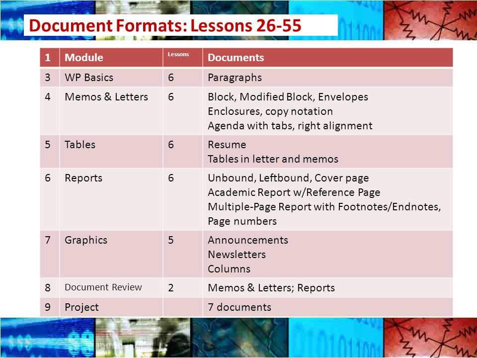 Document Formats: Lessons Module Lessons Documents 3WP Basics6Paragraphs 4Memos & Letters6Block, Modified Block, Envelopes Enclosures, copy notation Agenda with tabs, right alignment 5Tables6Resume Tables in letter and memos 6Reports6Unbound, Leftbound, Cover page Academic Report w/Reference Page Multiple-Page Report with Footnotes/Endnotes, Page numbers 7Graphics5Announcements Newsletters Columns 8 Document Review 2Memos & Letters; Reports 9Project7 documents