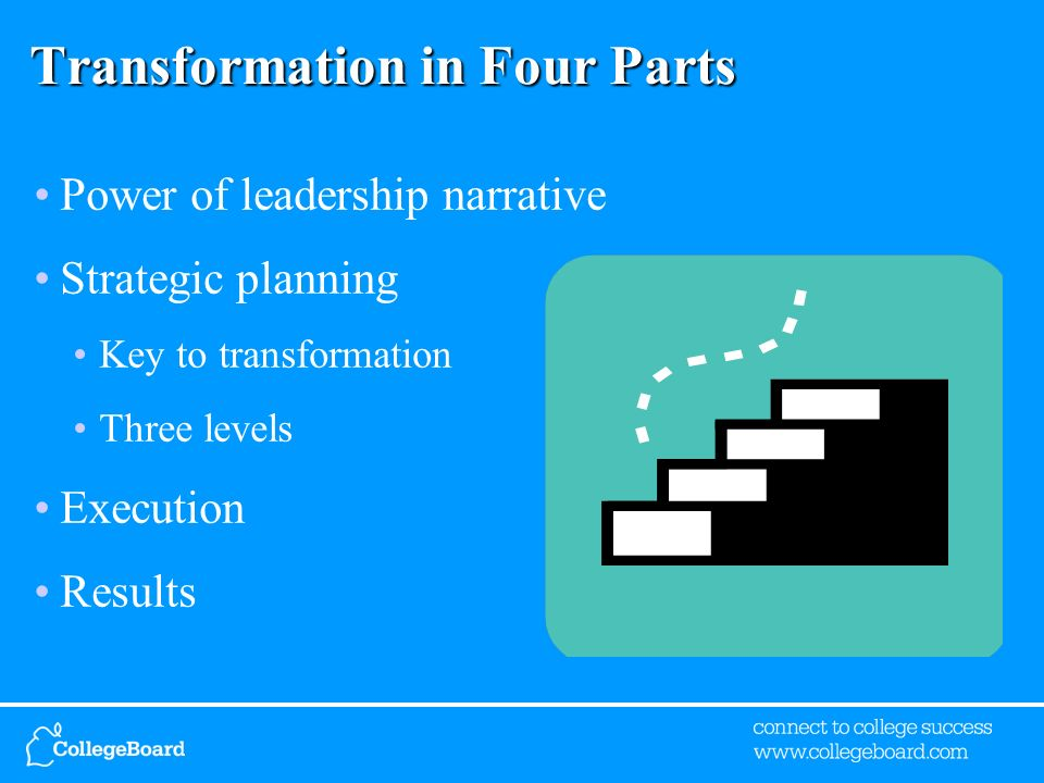 Transformation in Four Parts Power of leadership narrative Strategic planning Key to transformation Three levels Execution Results