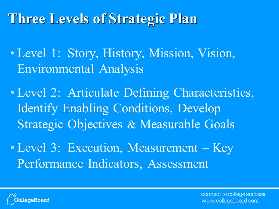 Three Levels of Strategic Plan Level 1: Story, History, Mission, Vision, Environmental Analysis Level 2: Articulate Defining Characteristics, Identify Enabling Conditions, Develop Strategic Objectives & Measurable Goals Level 3: Execution, Measurement – Key Performance Indicators, Assessment