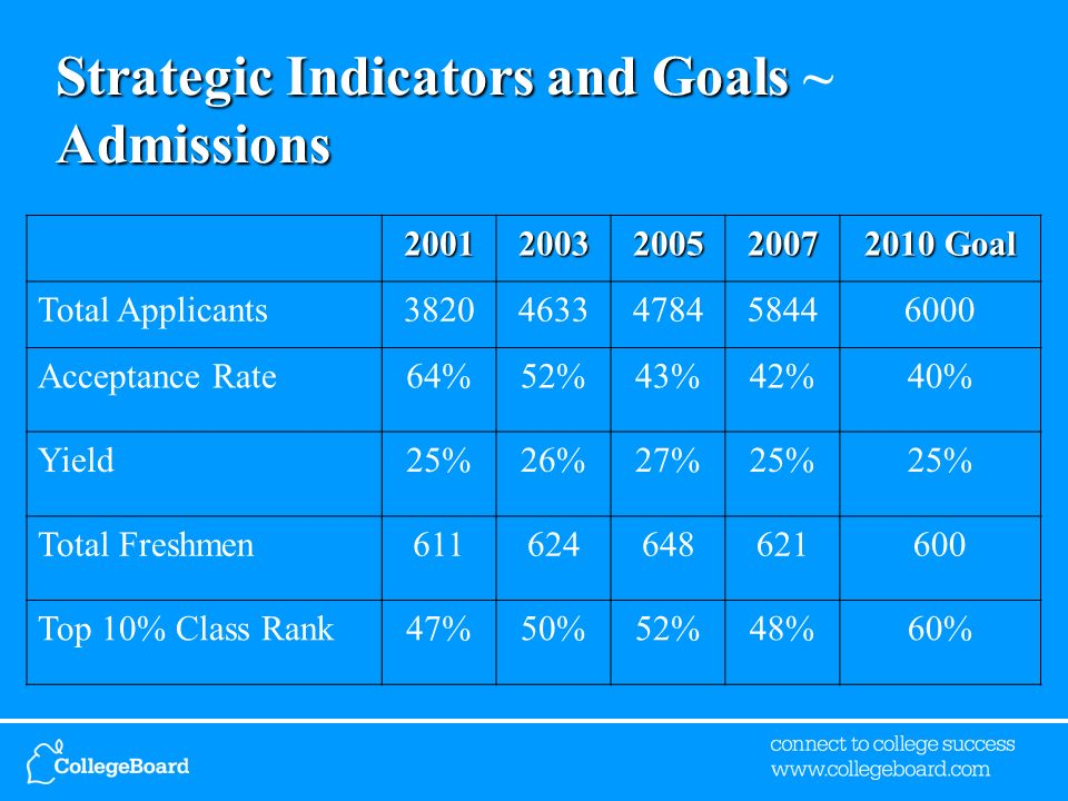 Strategic Indicators and Goals Admissions Strategic Indicators and Goals ~ Admissions Goal Total Applicants Acceptance Rate64%52%43%42%40% Yield25%26%27%25% Total Freshmen Top 10% Class Rank47%50%52%48%60%
