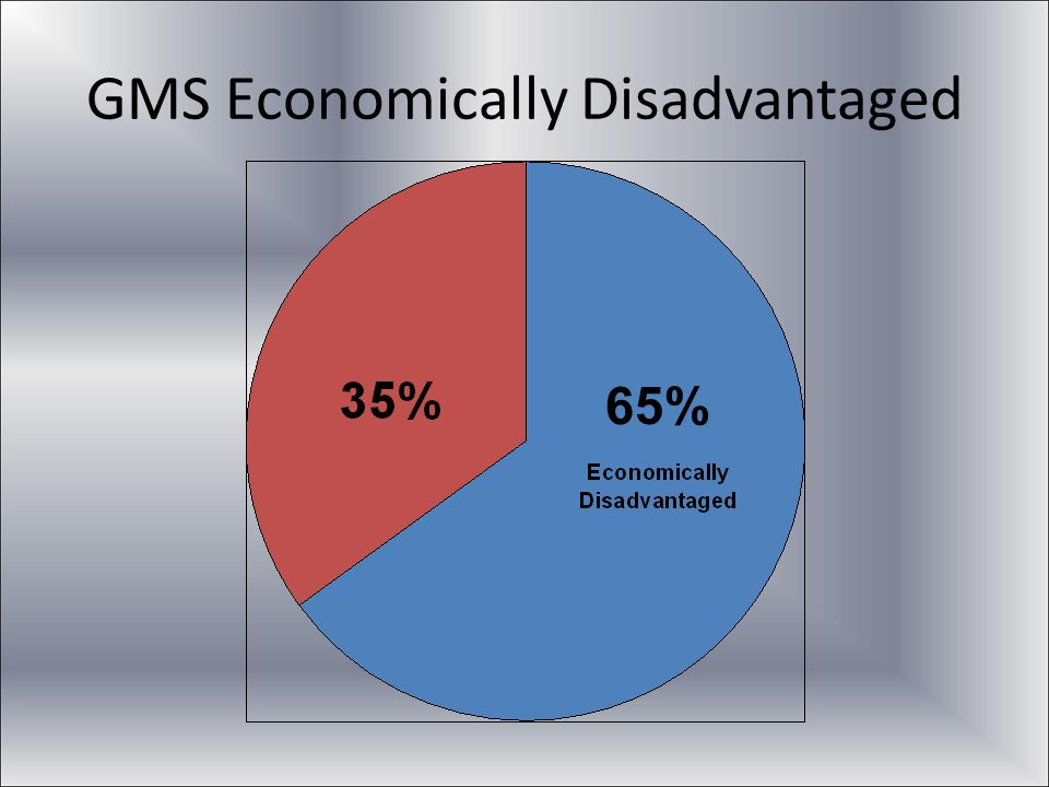 GMS Economically Disadvantaged 65%