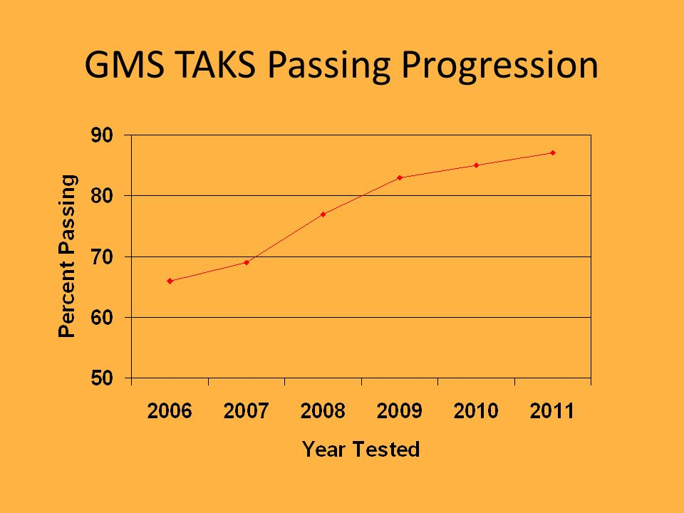 GMS TAKS Passing Progression
