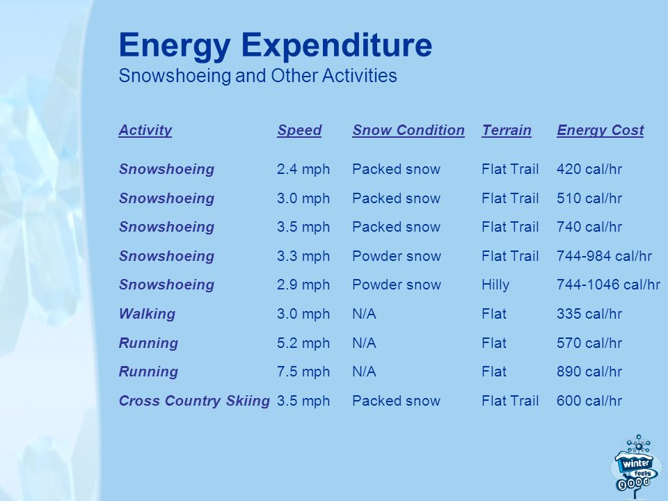 Energy Expenditure Snowshoeing and Other Activities ActivitySpeedSnow ConditionTerrainEnergy Cost Snowshoeing2.4 mphPacked snowFlat Trail420 cal/hr Snowshoeing3.0 mphPacked snowFlat Trail510 cal/hr Snowshoeing3.5 mphPacked snowFlat Trail740 cal/hr Snowshoeing3.3 mphPowder snowFlat Trail744-984 cal/hr Snowshoeing2.9 mphPowder snowHilly 744-1046 cal/hr Walking3.0 mphN/AFlat335 cal/hr Running5.2 mphN/AFlat570 cal/hr Running7.5 mphN/AFlat890 cal/hr Cross Country Skiing3.5 mphPacked snowFlat Trail600 cal/hr