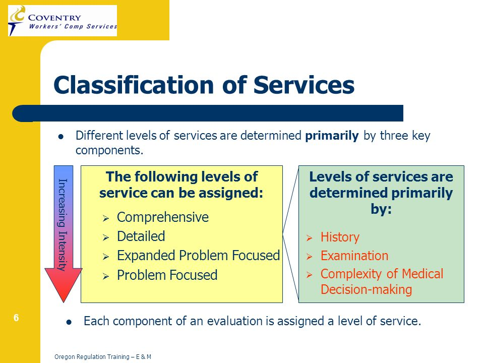 6 Oregon Regulation Training – E & M Classification of Services Different levels of services are determined primarily by three key components.
