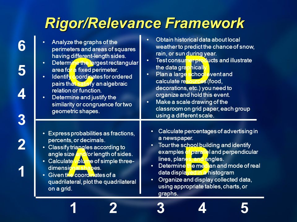 A B D C Rigor/Relevance Framework Express probabilities as fractions, percents, or decimals.