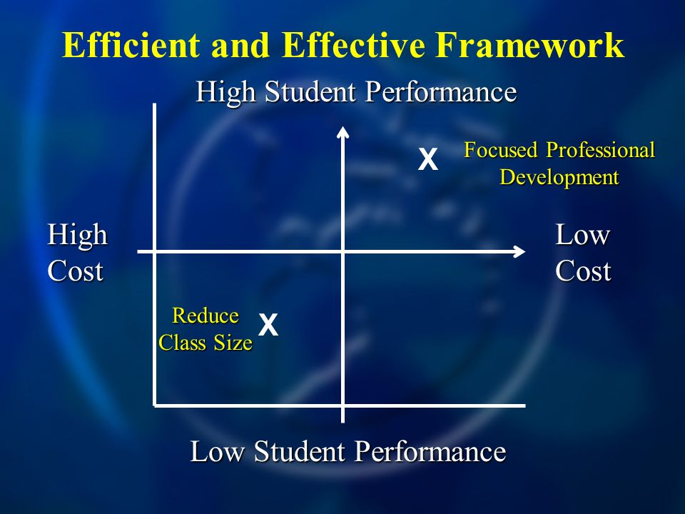 Efficient and Effective Framework High Cost Low Cost High Student Performance Low Student Performance Focused Professional Development X X Reduce Class Size