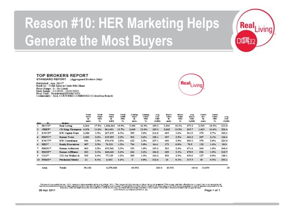 Reason #10: HER Marketing Helps Generate the Most Buyers
