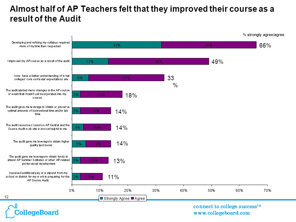 12 connect to college success TM www.collegeboard.com Almost half of AP Teachers felt that they improved their course as a result of the Audit % strongly agree/agree 66% 49% 33 % 18% 14% 13% 11%
