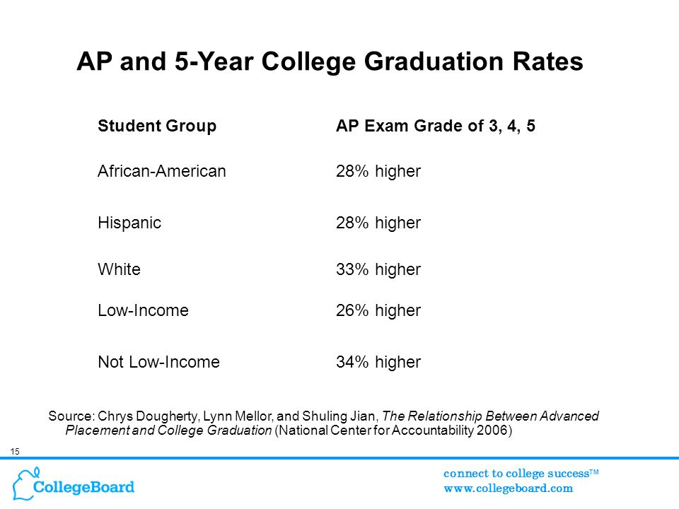 15 connect to college success TM www.collegeboard.com Student GroupAP Exam Grade of 3, 4, 5 African-American28% higher Hispanic28% higher White33% higher Low-Income26% higher Not Low-Income34% higher Source: Chrys Dougherty, Lynn Mellor, and Shuling Jian, The Relationship Between Advanced Placement and College Graduation (National Center for Accountability 2006) AP and 5-Year College Graduation Rates