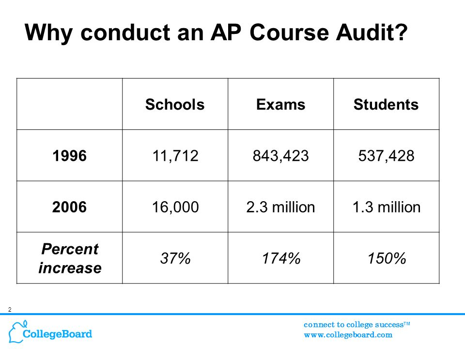 2 connect to college success TM www.collegeboard.com Why conduct an AP Course Audit.