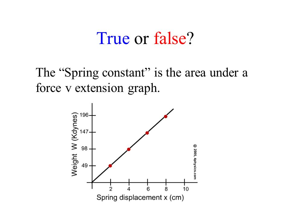 True or false The Spring constant is the area under a force v extension graph.