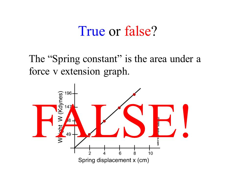 True or false The Spring constant is the area under a force v extension graph. FALSE!