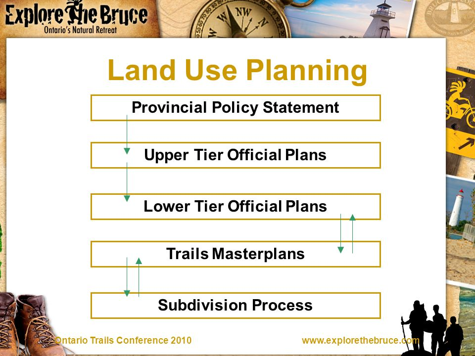 Trails Conference 2010 Land Use Planning Provincial Policy Statement Upper Tier Official Plans Lower Tier Official Plans Trails Masterplans Subdivision Process