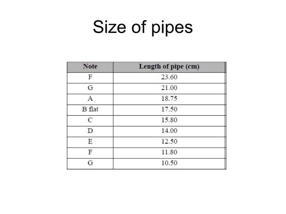 Size of pipes