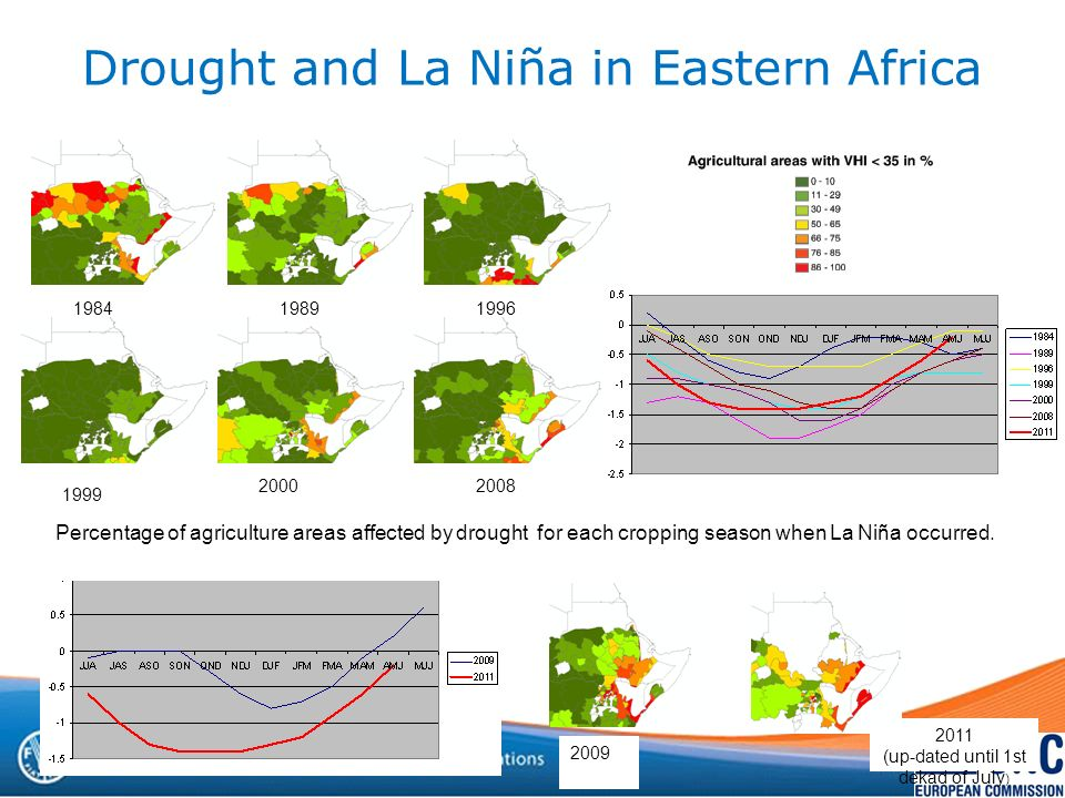 Drought and La Niña in Eastern Africa 1984 2000 19891996 1999 2008 Percentage of agriculture areas affected by drought for each cropping season when La Niña occurred.