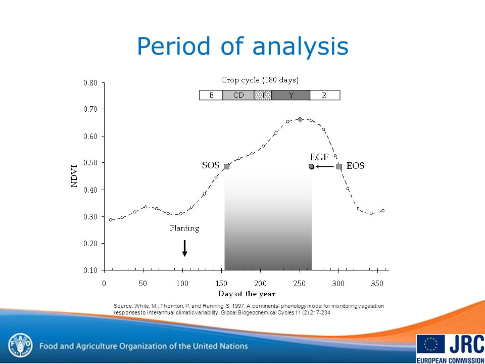 Period of analysis Source: White, M.; Thornton, P.